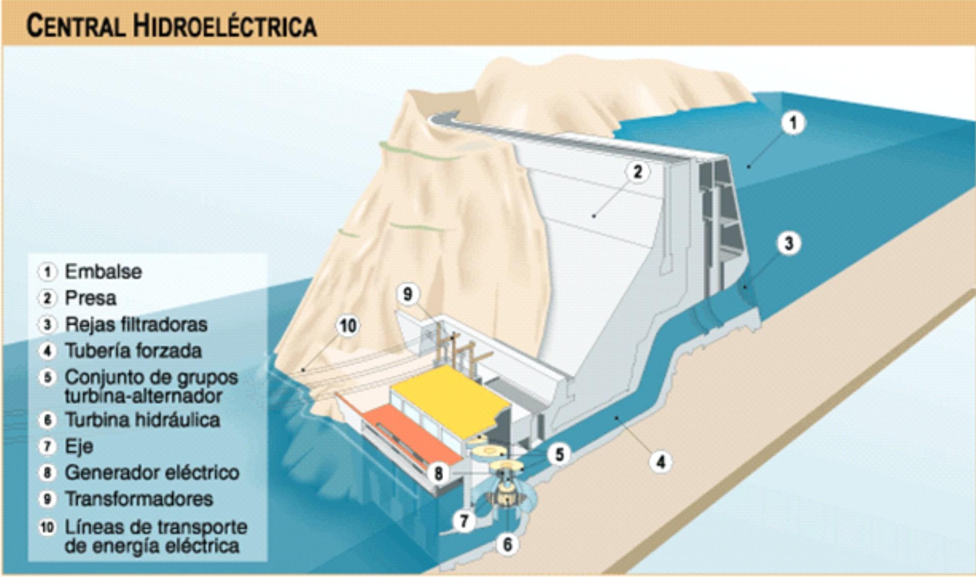 Partes de una central hidroeléctrica y sus funciones